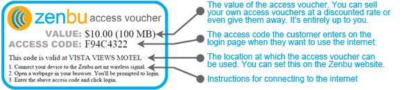 Explanation of a Zenbu Wireless Access Voucher
